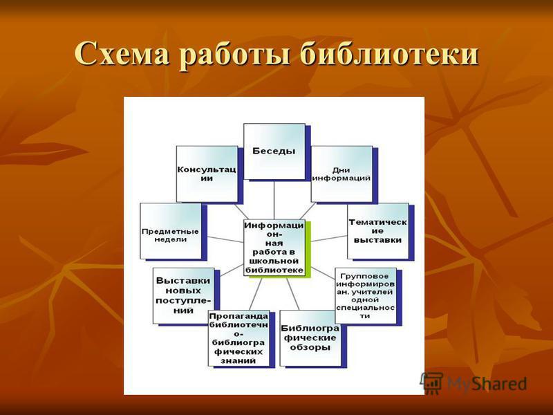 Схема работы библиотеки