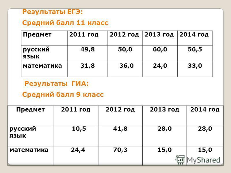 Результаты ЕГЭ: Средний балл 11 класс Предмет 2011 год 2012 год 2013 год 2014 год русский язык 49,850,060,056,5 математика 31,8 36,024,033,0 Результаты ГИА: Средний балл 9 класс Предмет 2011 год 2012 год 2013 год 2014 год русский язык 10,541,828,0 ма