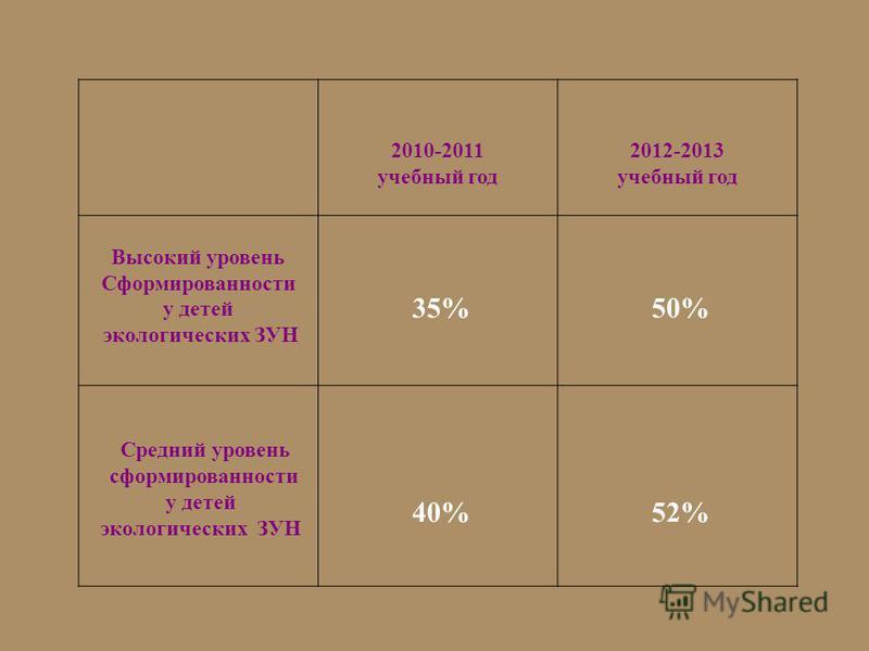 2010-2011 учебный год 2012-2013 учебный год Высокий уровень Сформированности у детей экологических ЗУН 35% 50% Средний уровень сформированности у детей экологических ЗУН 40% 52%