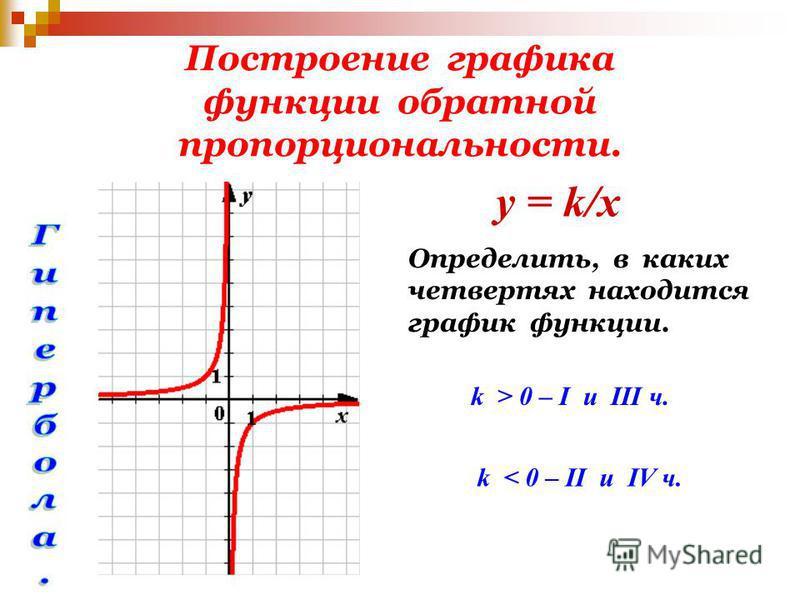 Построение графика функции обратной пропорциональности. Определить, в каких четвертях находится график функции. у = k/x k > 0 – I u III ч. k < 0 – II u IV ч.