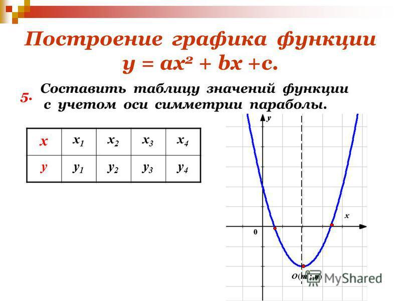 Построение графика функции у = ах 2 + bх +с. х х 1 х 1 х 2 х 2 х 3 х 3 х 4 х 4 уу 1 у 1 у 2 у 2 у 3 у 3 у 4 у 4 5. Составить таблицу значений функции с учетом оси симметрии параболы.