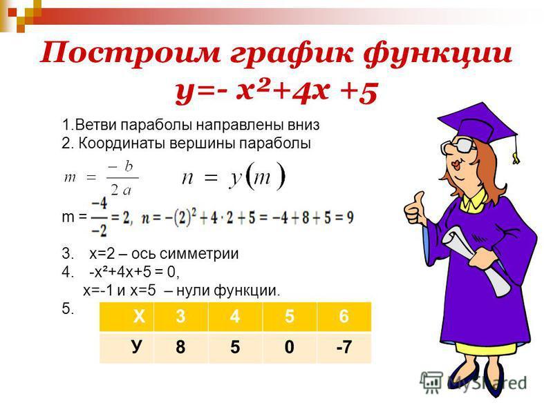 Построим график функции у=- х²+4 х +5 1. Ветви параболы направлены вниз 2. Координаты вершины параболы m = 3.х=2 – ось симметрии 4.-х²+4 х+5 = 0, х=-1 и х=5 – нули функции. 5. Х3456 У850-7