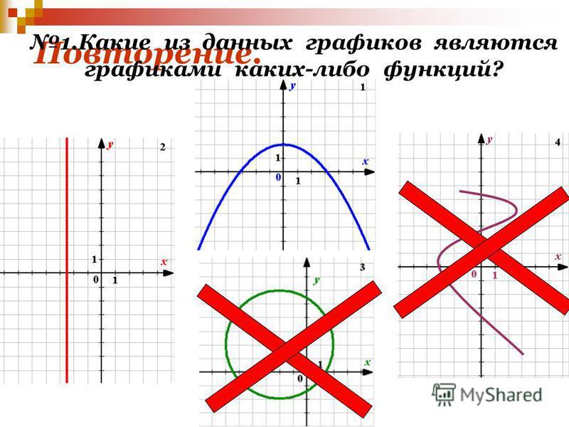 Повторение. 1. Какие из данных графиков являются графиками каких-либо функций?