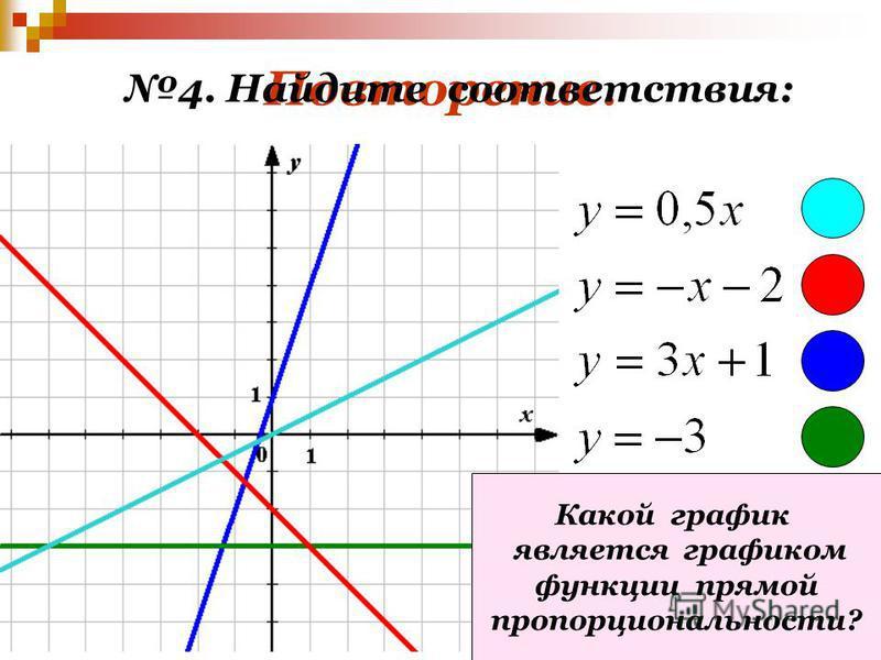 Повторение. 4. Найдите соответствия: Какой график является графиком функции прямой пропорциональности?