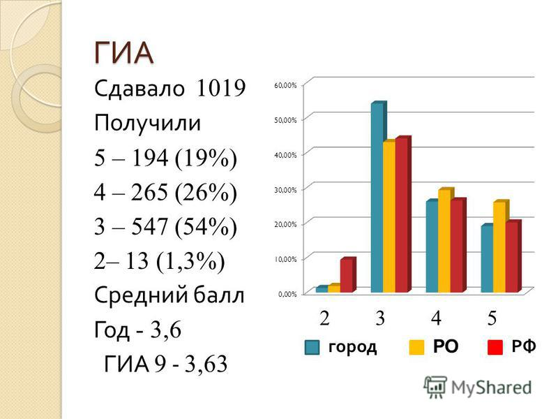 ГИА Сдавало 1019 Получили 5 – 194 (19%) 4 – 265 (26%) 3 – 547 (54%) 2– 13 (1,3%) Средний балл Год - 3,6 ГИА 9 - 3,63 23452345 город РО РФ