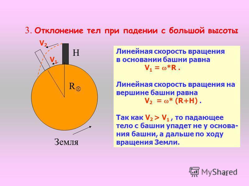 12 3. Отклонение тел при падении с большой высоты Земля R H Линейная скорость вращения в основании башни равна V 1 = *R. Линейная скорость вращения на вершине башни равна V 2 = * (R+H). Так как V 2 > V 1, то падающее тело с башни упадет не у основани