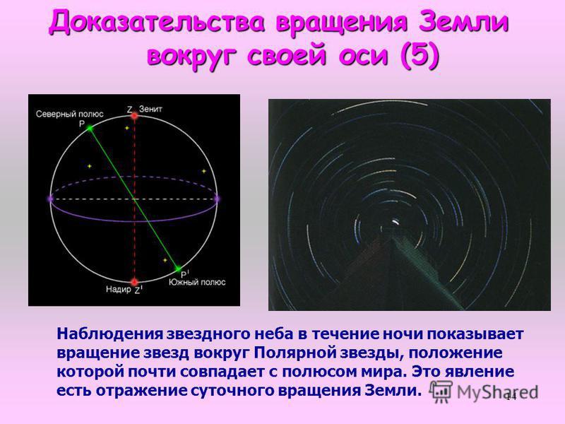 14 Доказательства вращения Земли вокруг своей оси (5) вокруг своей оси (5) Наблюдения звездного неба в течение ночи показывает вращение звезд вокруг Полярной звезды, положение которой почти совпадает с полюсом мира. Это явление есть отражение суточно