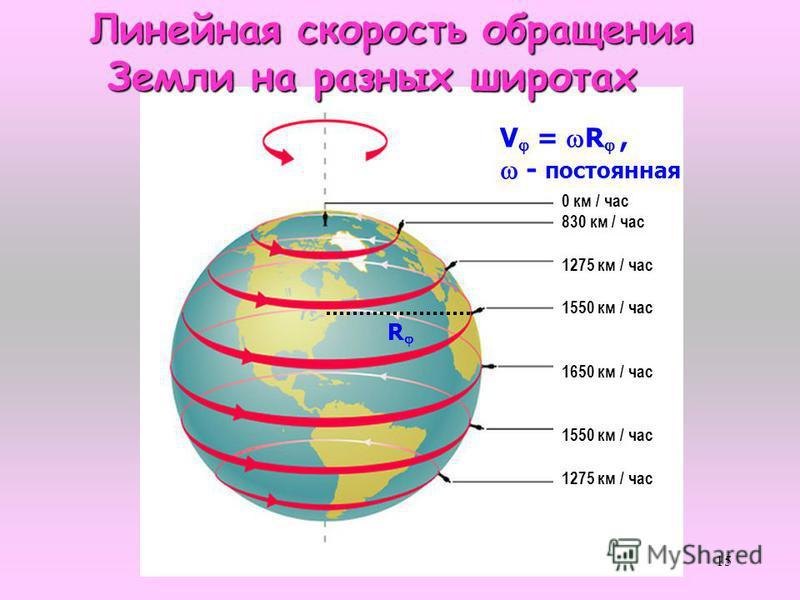 15 Линейная скорость обращения Земли на разных широтах Земли на разных широтах V = R, - постоянная R 0 км / час 830 км / час 1275 км / час 1550 км / час 1650 км / час 1550 км / час 1275 км / час