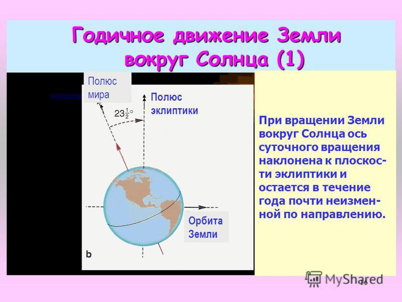 16 Годичное движение Земли вокруг Солнца (1) вокруг Солнца (1) При вращении Земли вокруг Солнца ось суточного вращения наклонена к плоскости эклиптики и остается в течение года почти неизменной по направлению. Орбита Земли Полюс эклиптики Полюс мира