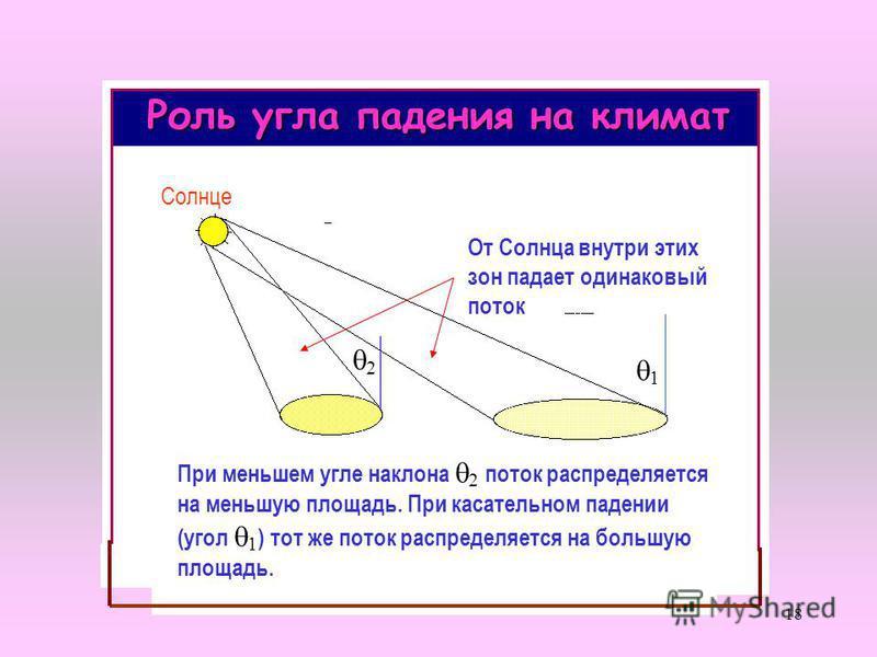 18 1 2 От Солнца внутри этих зон падает одинаковый поток При меньшем угле наклона 2 поток распределяется на меньшую площадь. При касательном падении (угол 1 ) тот же поток распределяется на большую площадь. Солнце Роль угла падения на климат