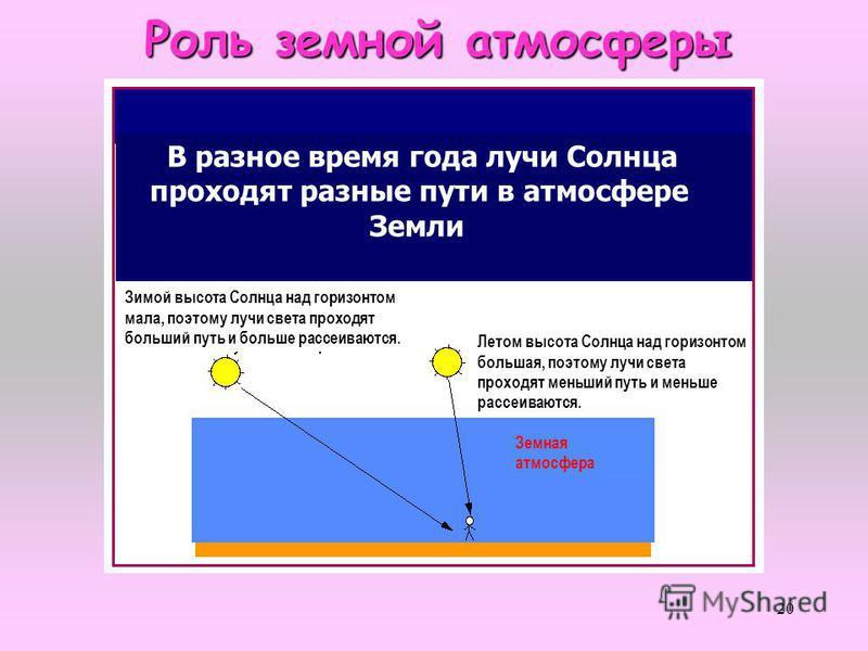 20 Роль земной атмосферы Роль земной атмосферы В разное время года лучи Солнца проходят разные пути в атмосфере Земли Зимой высота Солнца над горизонтом мала, поэтому лучи света проходят больший путь и больше рассеиваются. Летом высота Солнца над гор