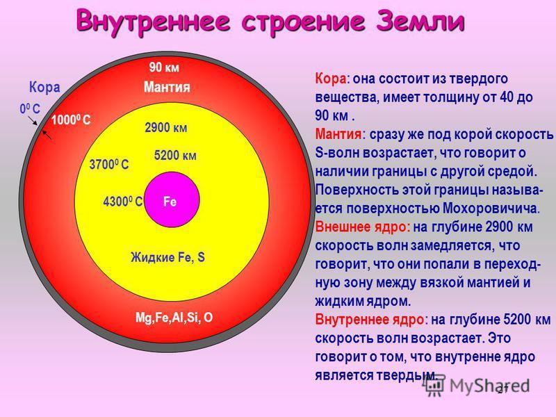 27 Внутреннее строение Земли 0 0 С Кора Мантия 0 0 С 1000 0 С 3700 0 С 4300 0 С 2900 км 5200 км 90 км Жидкие Fe, S Mg,Fe,Al,Si, O Fe Кора: она состоит из твердого вещества, имеет толщину от 40 до 90 км. Мантия: сразу же под корой скорость S-волн возр