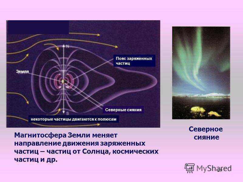 29 Пояс заряженных частиц Северные сияния некоторые частицы двигаются к полюсам Земля Магнитосфера Земли меняет направление движения заряженных частиц – частиц от Солнца, космических частиц и др. Северное сияние