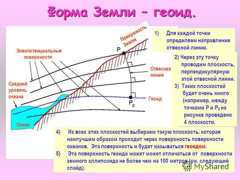 7 Форма Земли – геоид. Форма Земли – геоид. Эквипотенциальные поверхности Поверхность Земли Средний уровень океана Отвесная линия Геоид Океан 1)Для каждой точки определяем направление отвесной линии. 2) Через эту точку проводим плоскость, перпендикул