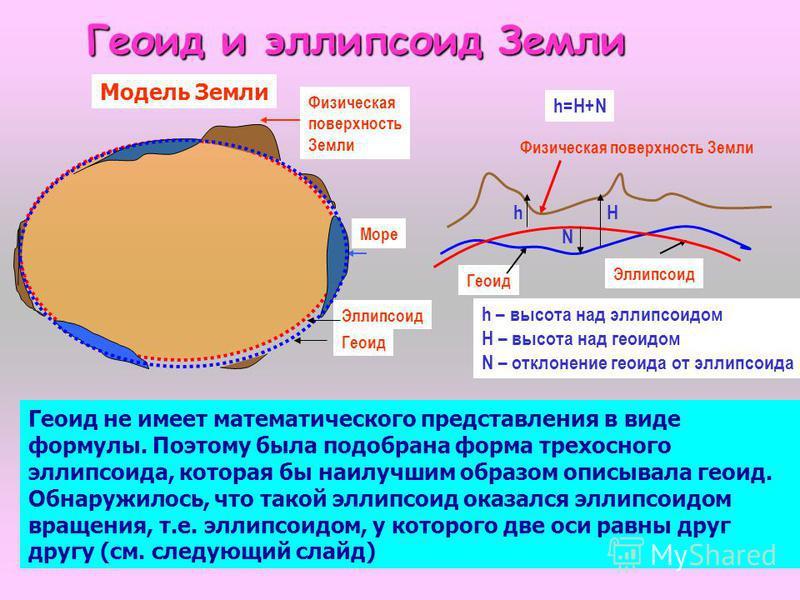 8 Геоид и эллипсоид Земли Физическая поверхность Земли Море Геоид Эллипсоид Физическая поверхность Земли Эллипсоид Геоид h – высота над эллипсоидом H – высота над геоидом N – отклонение геоида от эллипсоида Геоид не имеет математического представлени
