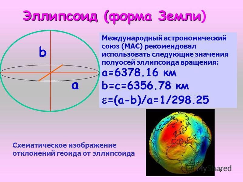 9 Эллипсоид (форма Земли Эллипсоид (форма Земли) Международный астрономический союз (МАС) рекомендовал использовать следующие значения полуосей эллипсоида вращения: а=6378.16 км b=с=6356.78 км =(а-b)/a=1/298.25 a b Схематическое изображение отклонени