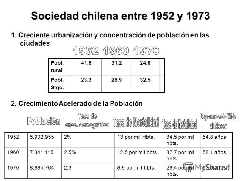 Sociedad chilena entre 1952 y 1973 1. Creciente urbanización y concentración de población en las ciudades Pobl. rural 41.631.224.8 Pobl. Stgo. 23.328.932.5 2. Crecimiento Acelerado de la Población 19525.932.9552%13 por mil Hbts.34.5 por mil hbts. 54.