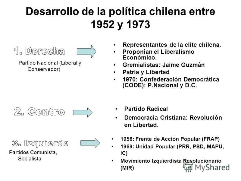 Desarrollo de la política chilena entre 1952 y 1973 Representantes de la elite chilena. Proponían el Liberalismo Económico. Gremialistas: Jaime Guzmán Patria y Libertad 1970: Confederación Democrática (CODE): P.Nacional y D.C. Partido Radical Democra