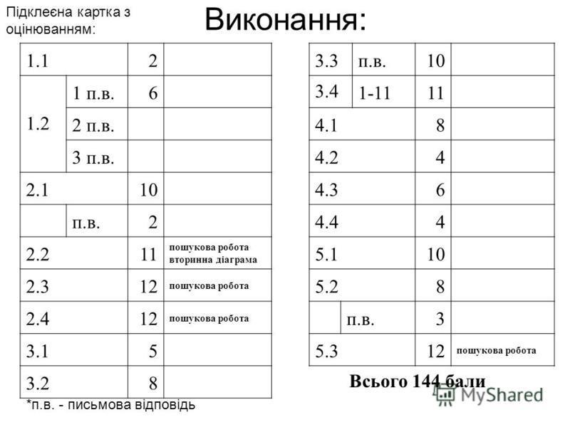 Виконання: Підклеєна картка з оцінюванням: 1.12 3.3п.в.10 1.2 1 п.в.6 3.41-1111 2 п.в. 4.18 3 п.в. 4.24 2.110 4.36 п.в.2 4.44 2.211 пошукова робота вторинна діаграма 5.110 2.312 пошукова робота 5.28 2.412 пошукова робота п.в.3 3.15 5.312 пошукова роб