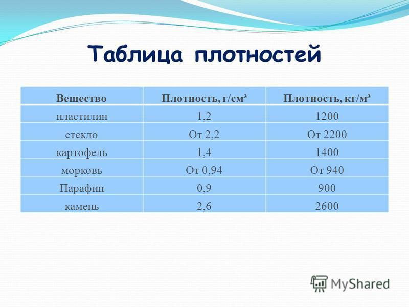 Таблица плотностей Вещество Плотность, г/см³Плотность, кг/м³ пластилин 1,21200 стекло От 2,2От 2200 картофель 1,41400 морковь От 0,94От 940 Парафин 0,9900 камень 2,62600