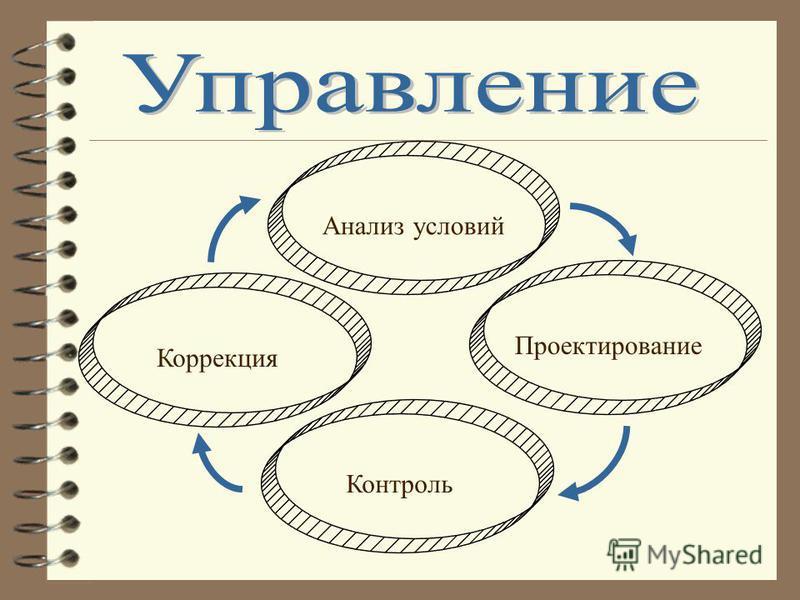 Анализ условий Контроль Проектирование Коррекция