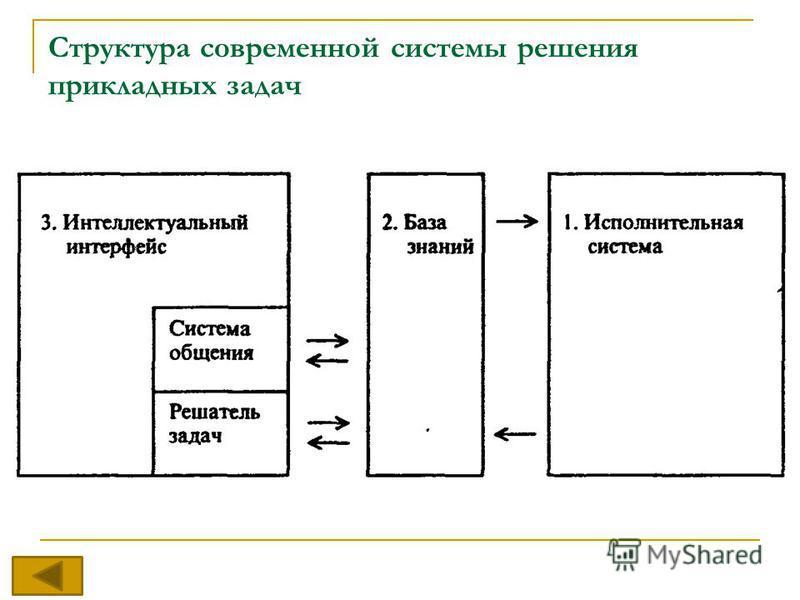 Структура современной системы решения прикладных задач