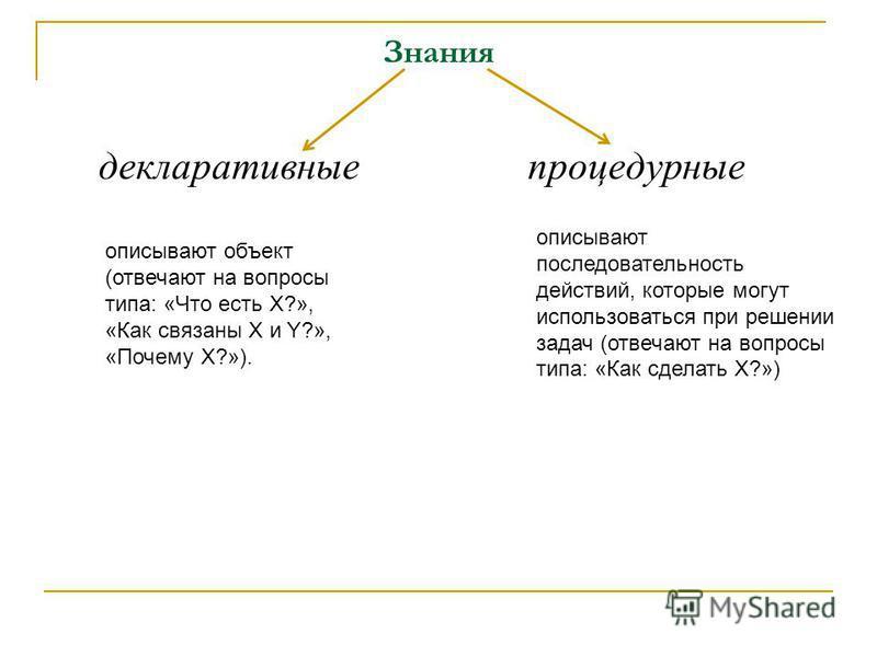 Знания декларативные процедурные описывают объект (отвечают на вопросы типа: «Что есть X?», «Как связаны X и Y?», «Почему X?»). описывают последовательность действий, которые могут использоваться при решении задач (отвечают на вопросы типа: «Как сдел