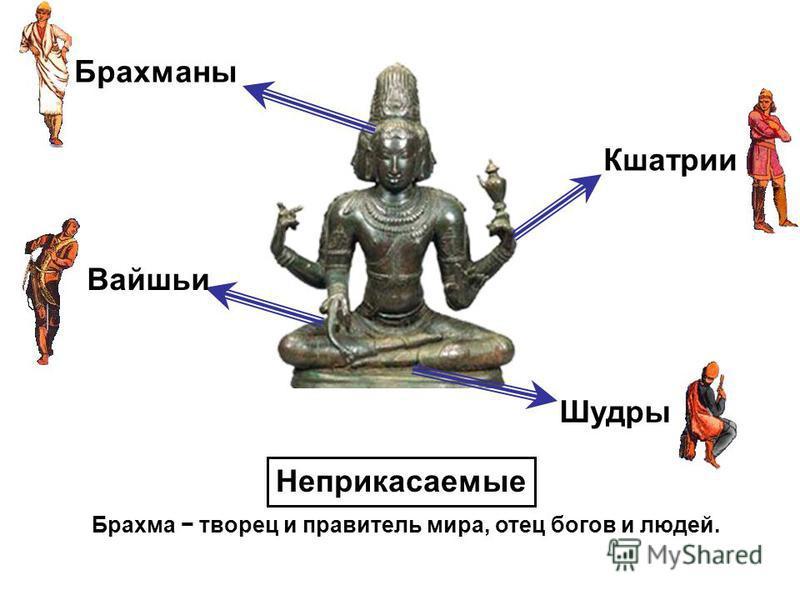 Брахма творец и правитель мира, отец богов и людей. Брахманы Кшатрии Вайшьи Шудры Неприкасаемые