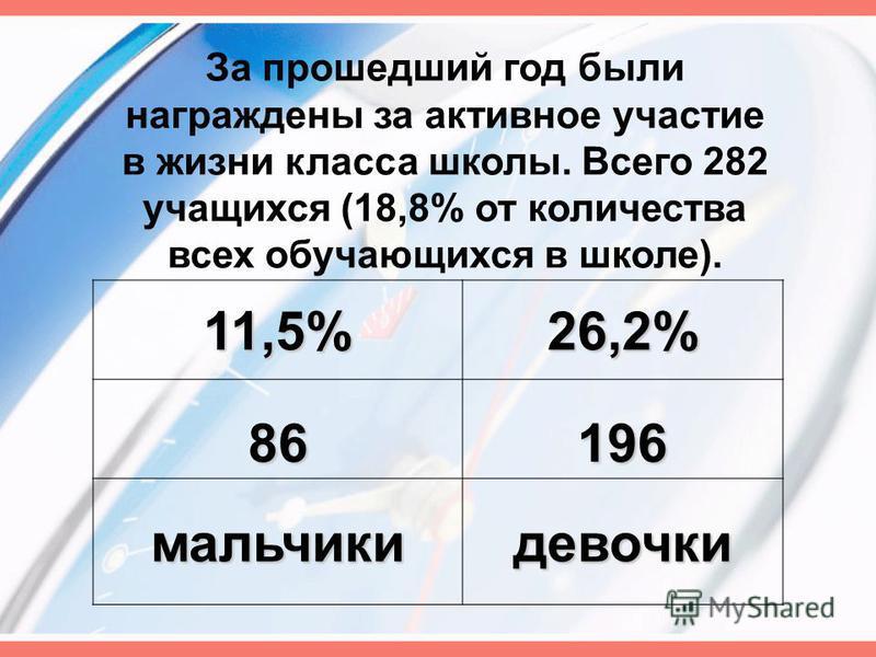 За прошедший год были награждены за активное участие в жизни класса школы. Всего 282 учащихся (18,8% от количества всех обучающихся в школе). 11,5%26,2% 86196 мальчики девочки