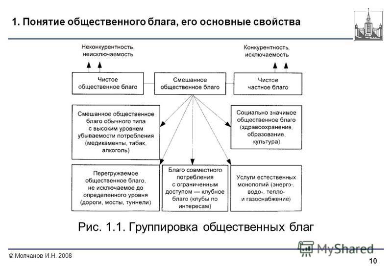 10 Молчанов И.Н. 2008 1. Понятие общественного блага, его основные свойства Рис. 1.1. Группировка общественных благ