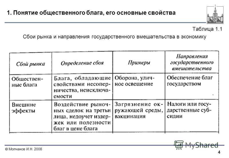 4 Молчанов И.Н. 2008 1. Понятие общественного блага, его основные свойства Таблица 1.1 Сбои рынка и направления государственного вмешательства в экономику