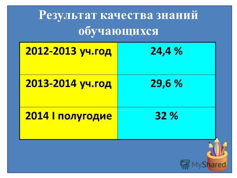 Результат качества знаний обучающихся 2012-2013 уч.год 24,4 % 2013-2014 уч.год 29,6 % 2014 I полугодие 32 %