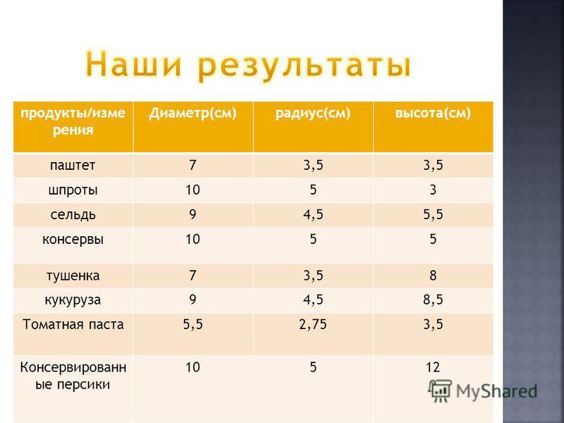 продукты/измерения Диаметр(см)радиус(см)высота(см) паштет 73,5 шпроты 1053 сельдь 94,55,5 консервы 1055 тушенка 73,58 кукуруза 94,58,5 Томатная паста 5,52,753,5 Консервированн ые персики 10512