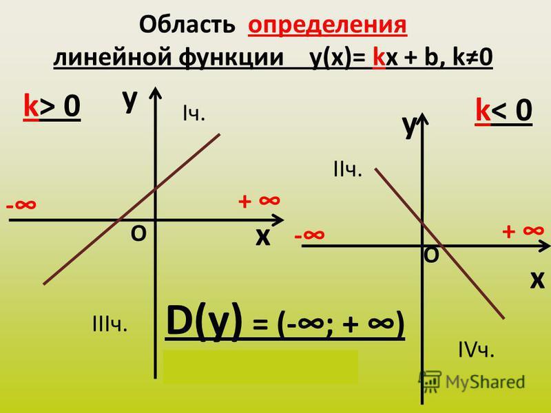 Область определения линейной функции y(х)= kx + b, k0 y x k> 0 y x k< 0 D(у) = (-; + ) х Є (-; + ) - + - + О О Iч. IIIч. IIч. IVч.
