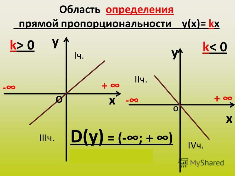Область определения прямой пропорциональности y(х)= kx y x k> 0 y x k< 0 D(у) = (-; + ) х Є (-; + ) - + - + О О Iч. IIIч. IIч. IVч.