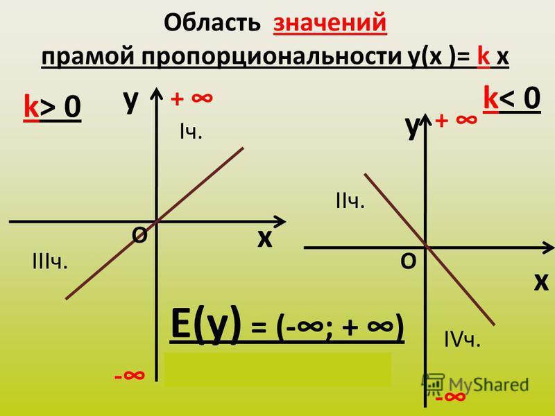 Область значений прямой пропорциональности y(х )= k x y x k> 0 y x k< 0 Е(у) = (-; + ) у(х) Є (-; + ) - + - + О О Iч. IIIч. IIч. IVч.