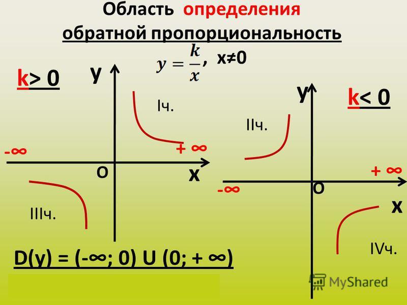 Область определения обратной пропорциональность, х 0 y x k> 0 y x k< 0 D(у) = (-; 0) U (0; + ) х Є (-; 0) U (0; + ) - + - + О О Iч. IIIч. IIч. IVч.