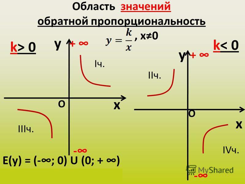 Область значений обратной пропорциональность, х 0 y x k> 0 y x k< 0 Е(у) = (-; 0) U (0; + ) у(х) Є (-; 0) U (0; + ) - + - + О О Iч. IIIч. IIч. IVч.