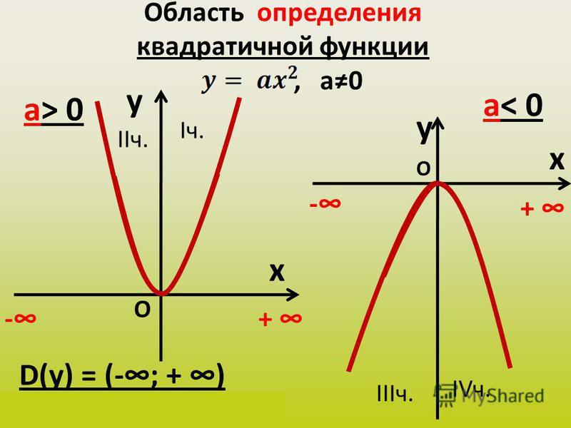 Область определения квадратичной функции, а 0 y x а> 0 y x а< 0 D(у) = (-; + ) х Є (-; + ) -+ - + О О Iч. IIIч. IIч. IVч.