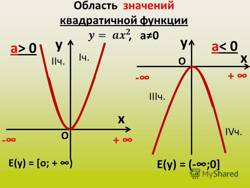 Область значений квадратичной функции, а 0 y x а> 0 y x а< 0 Е(у) = [о; + ) у(х) Є [о; + ) -+ - + О О Iч. IIIч. IIч. IVч. Е(у) = (-;0] у(х) Є (-;0]