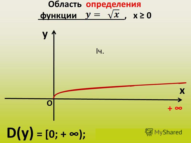 Область определения функции, х 0 y x D(у) = [0; + ); х Є [0; + ) + О Iч.