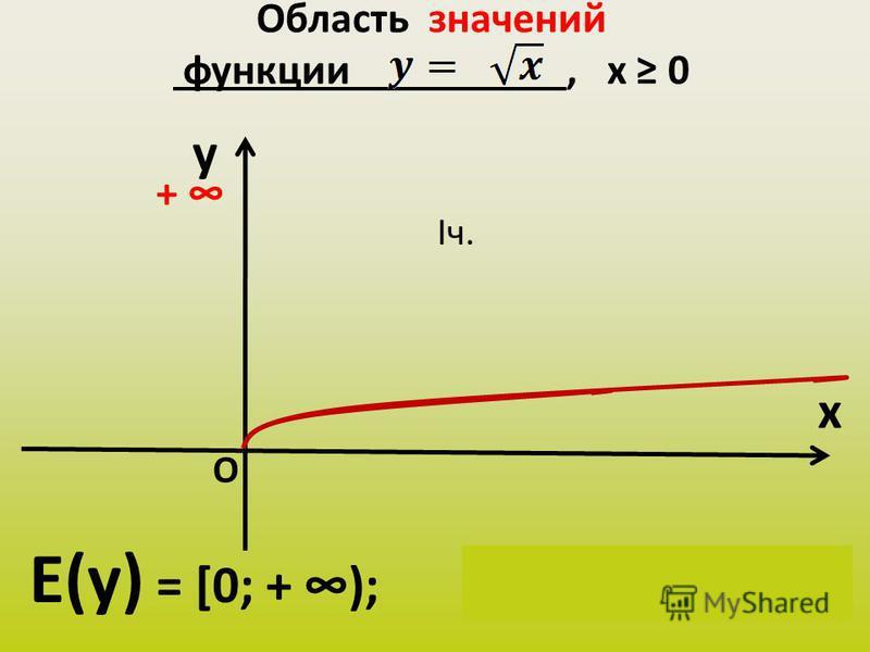 Область значений функции, х 0 y x Е(у) = [0; + ); у(х) Є [0; + ) + О Iч.
