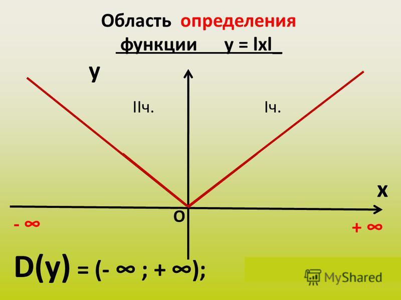 Область определения функции у = lхl_ y x D(у) = (- ; + ); х Є (- ; + ) + О Iч.IIч. -