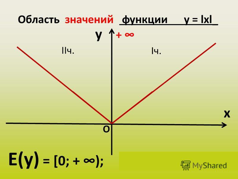 Область значений функции у = lхl_ y x Е(у) = [0; + ); у(х) Є [0; + ) + О Iч. IIч.