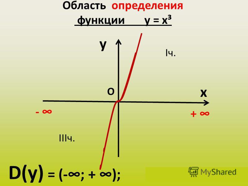 Область определения функции у = х³ y x D(у) = (-; + ); х Є (-; + ) + О Iч. IIIч. -