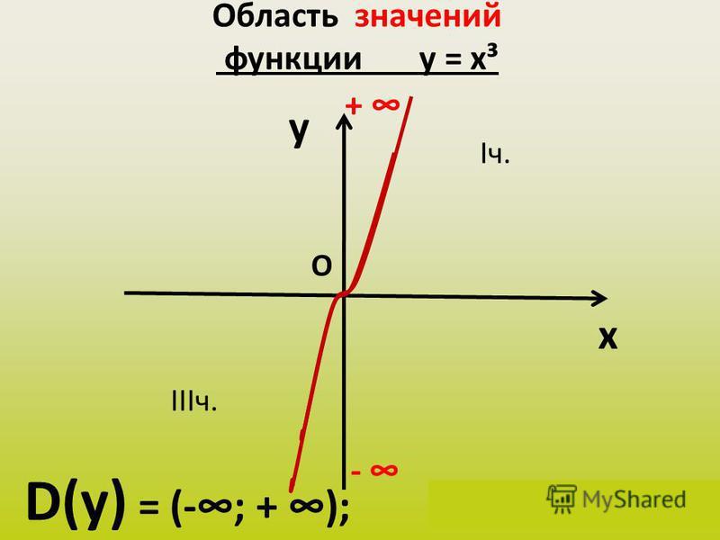 Область значений функции у = х³ y x D(у) = (-; + ); у(х) Є (-; + ) + О Iч. IIIч. -