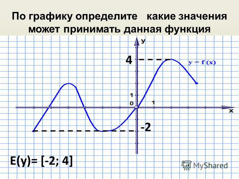 По графику определите какие значения может принимать данная функция -2 4 Е(у)= [-2; 4]