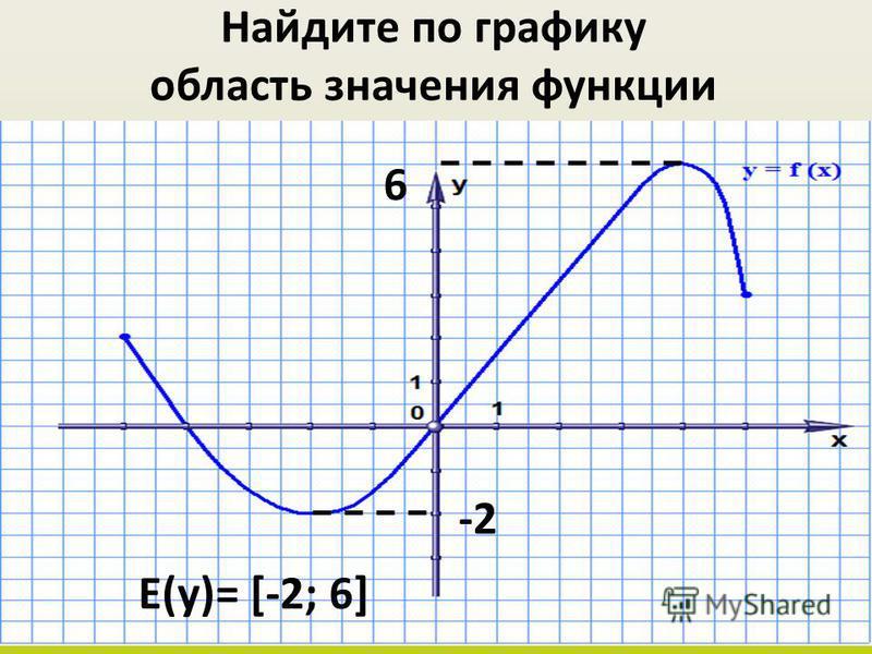 Найдите по графику область значения функции -2 6 Е(у)= [-2; 6]