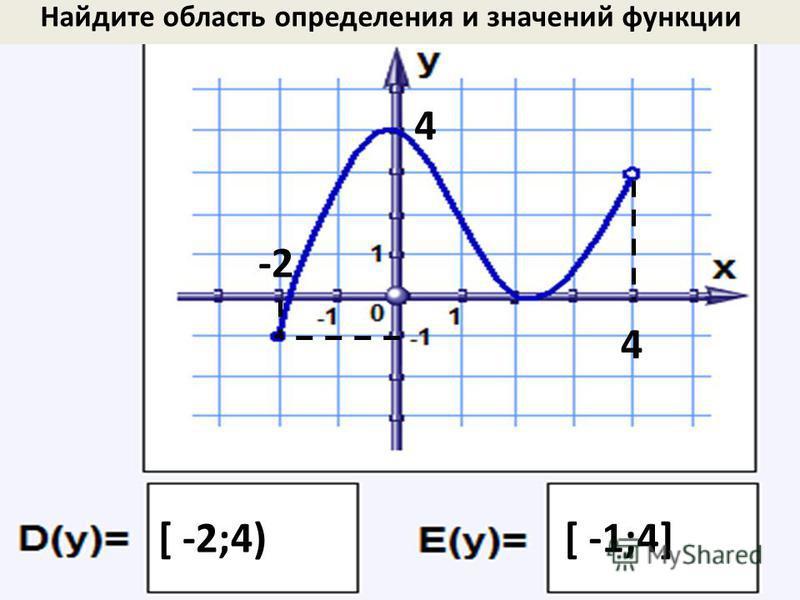 Найдите область определения и значений функции -2 4 [ -2;4) 4 [ -1;4]