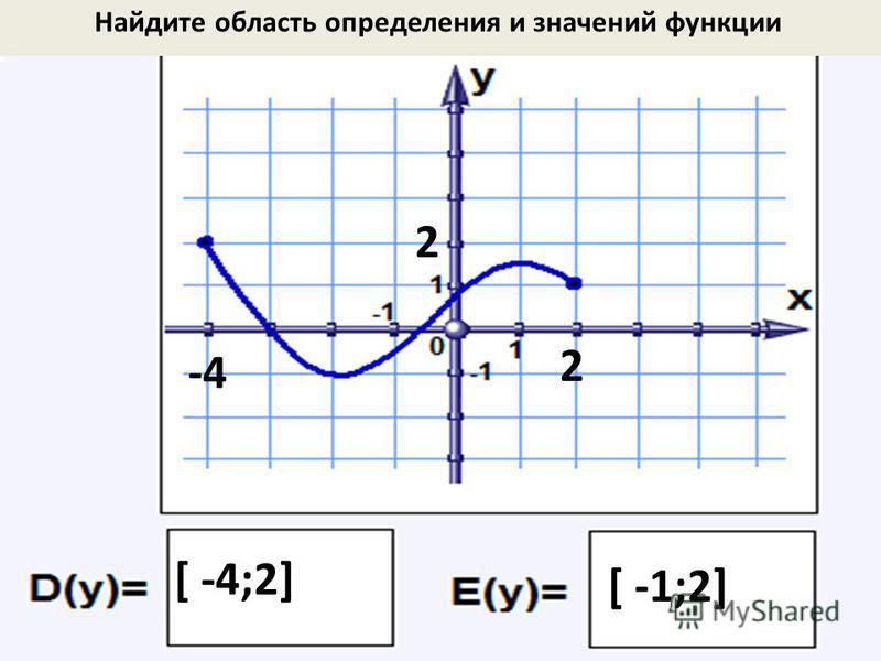Найдите область определения и значений функции -4-4 2 [ -4;2] 2 [ -1;2]